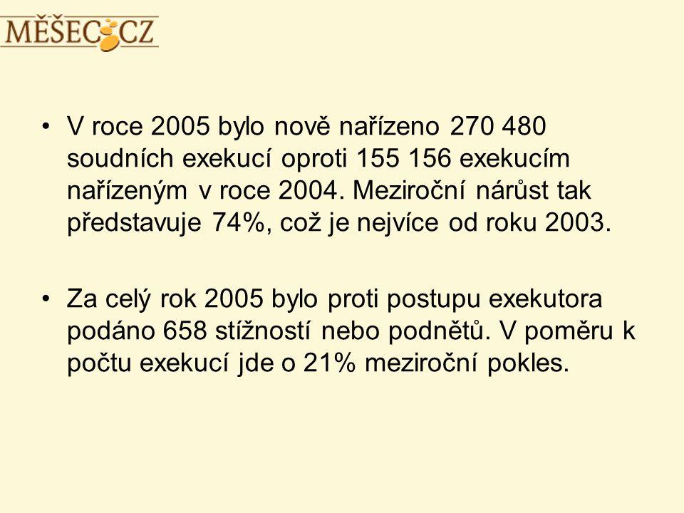 V roce 2005 bylo nově nařízeno 270 480 soudních exekucí oproti 155 156 exekucím nařízeným v roce 2004.