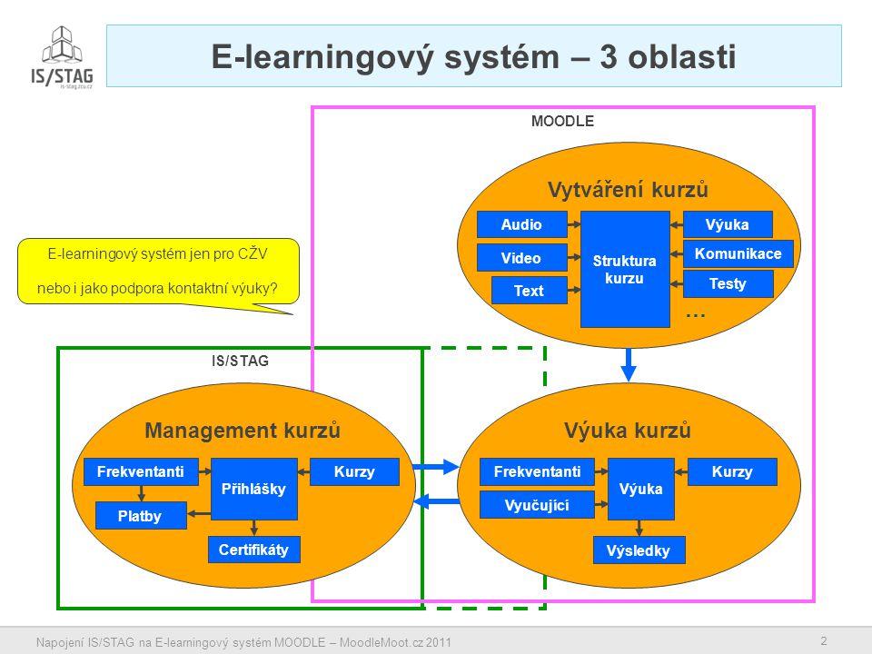13 Napojení IS/STAG na E-learningový systém MOODLE – MoodleMoot.cz 2011 WebServices Je třeba nadefinovat rozhraní pro: – Stáhnutí seznamu kurzů z E-learningového systému do IS/STAG (kód kurzu, název kurzu, URL kurzu, z jakého systému, akademický rok).