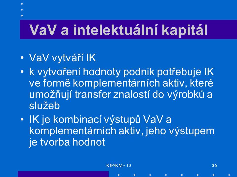 KIP/KM - 1036 VaV a intelektuální kapitál VaV vytváří IK k vytvoření hodnoty podnik potřebuje IK ve formě komplementárních aktiv, které umožňují transfer znalostí do výrobků a služeb IK je kombinací výstupů VaV a komplementárních aktiv, jeho výstupem je tvorba hodnot
