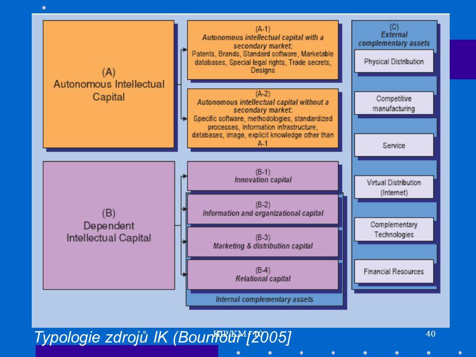 KIP/KM - 1040 Typologie zdrojů IK (Bounfour [2005]