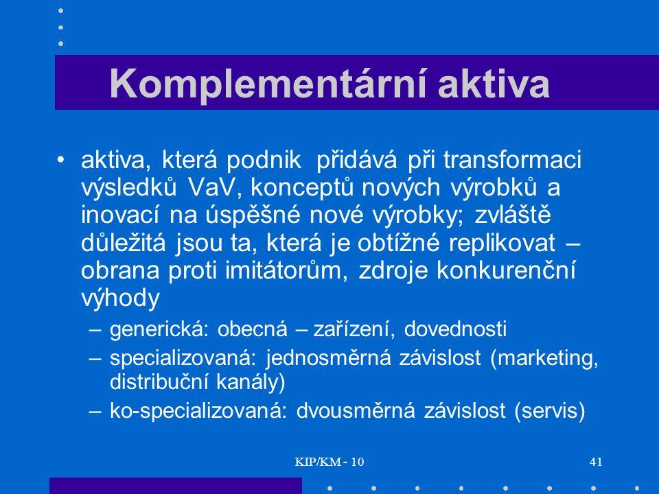 KIP/KM - 1041 Komplementární aktiva aktiva, která podnik přidává při transformaci výsledků VaV, konceptů nových výrobků a inovací na úspěšné nové výrobky; zvláště důležitá jsou ta, která je obtížné replikovat – obrana proti imitátorům, zdroje konkurenční výhody –generická: obecná – zařízení, dovednosti –specializovaná: jednosměrná závislost (marketing, distribuční kanály) –ko-specializovaná: dvousměrná závislost (servis)