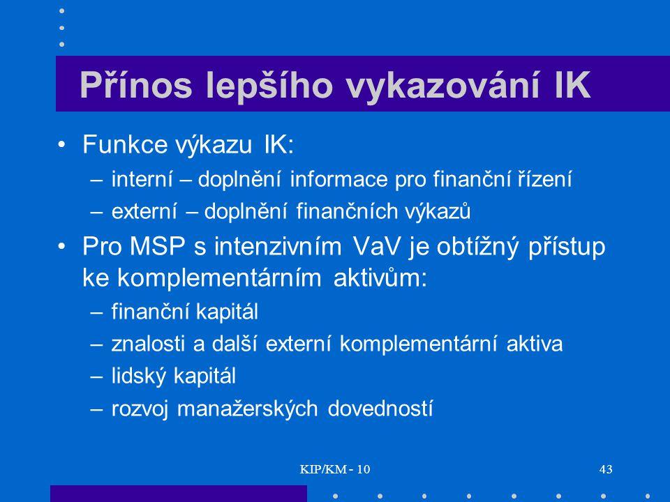 KIP/KM - 1043 Přínos lepšího vykazování IK Funkce výkazu IK: –interní – doplnění informace pro finanční řízení –externí – doplnění finančních výkazů Pro MSP s intenzivním VaV je obtížný přístup ke komplementárním aktivům: –finanční kapitál –znalosti a další externí komplementární aktiva –lidský kapitál –rozvoj manažerských dovedností