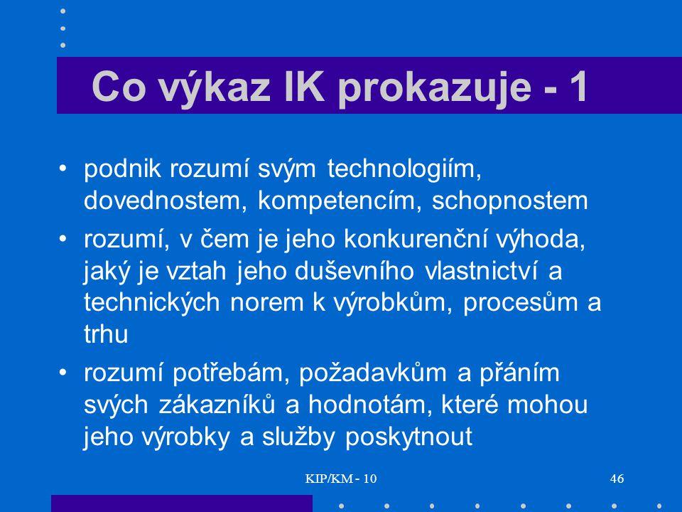KIP/KM - 1046 Co výkaz IK prokazuje - 1 podnik rozumí svým technologiím, dovednostem, kompetencím, schopnostem rozumí, v čem je jeho konkurenční výhoda, jaký je vztah jeho duševního vlastnictví a technických norem k výrobkům, procesům a trhu rozumí potřebám, požadavkům a přáním svých zákazníků a hodnotám, které mohou jeho výrobky a služby poskytnout