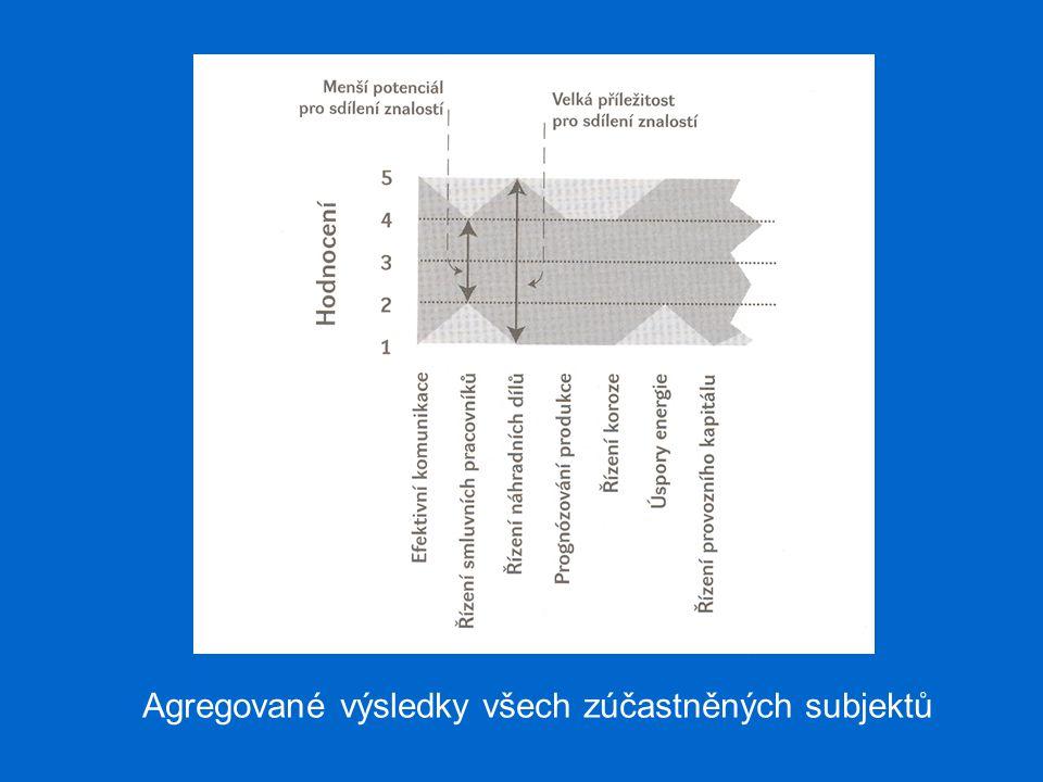 Agregované výsledky všech zúčastněných subjektů