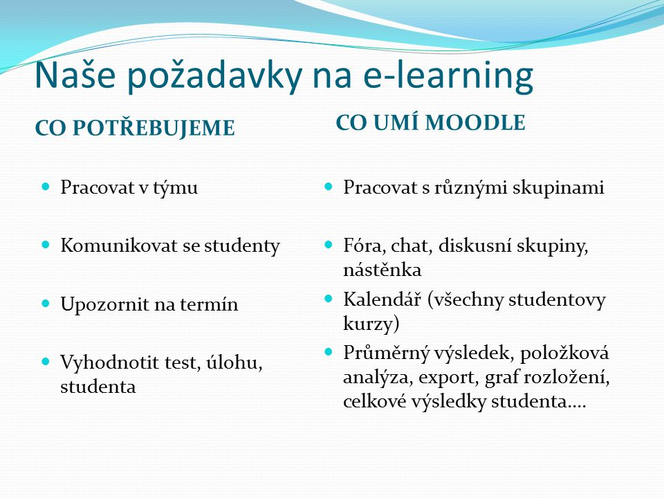 Naše požadavky na e-learning CO POTŘEBUJEME CO UMÍ MOODLE Pracovat v týmu Komunikovat se studenty Upozornit na termín Vyhodnotit test, úlohu, studenta Pracovat s různými skupinami Fóra, chat, diskusní skupiny, nástěnka Kalendář (všechny studentovy kurzy) Průměrný výsledek, položková analýza, export, graf rozložení, celkové výsledky studenta....
