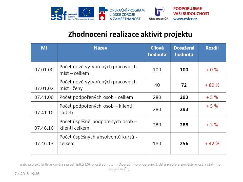 7.4.2015 19:38 Tento projekt je financován z prostředků ESF prostřednictvím Operačního programu Lidské zdroje a zaměstnanost a státního rozpočtu ČR. C