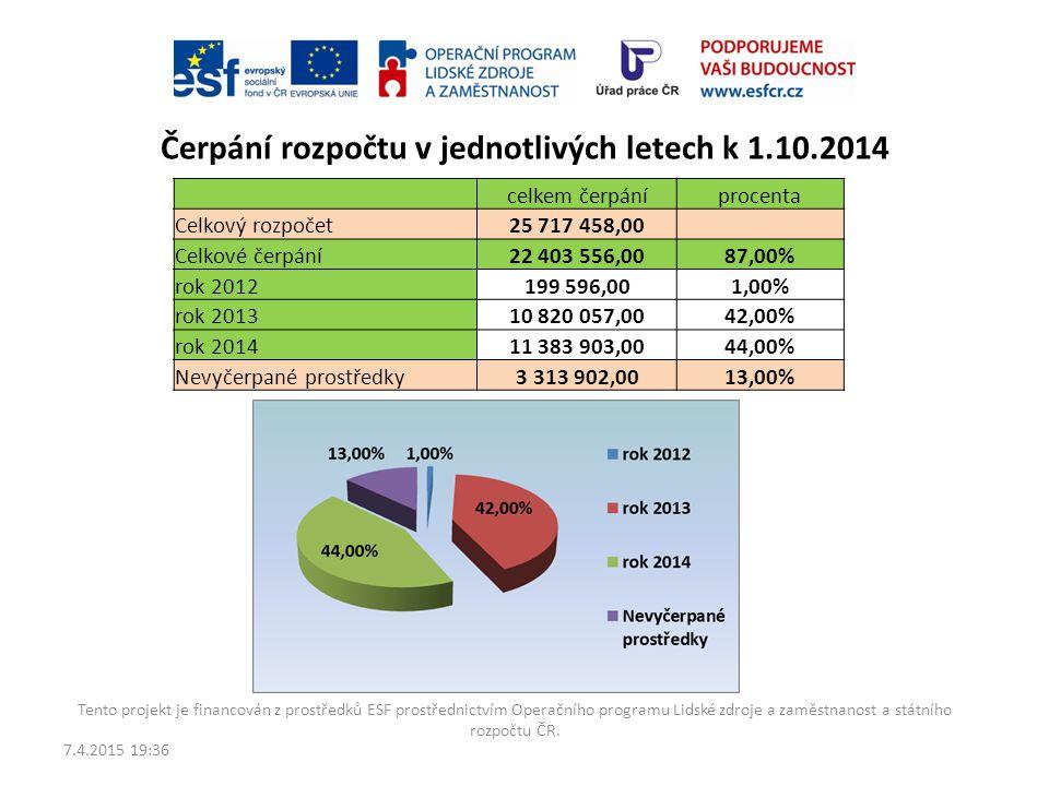 """Rozpočet projektu Celkový schválený rozpočet projektu """"Příležitost pro mladé v Olomouckém kraji"""" je 25 717 458,- Kč. K 1.10.2014 je vyčerpáno 22 403 5"""
