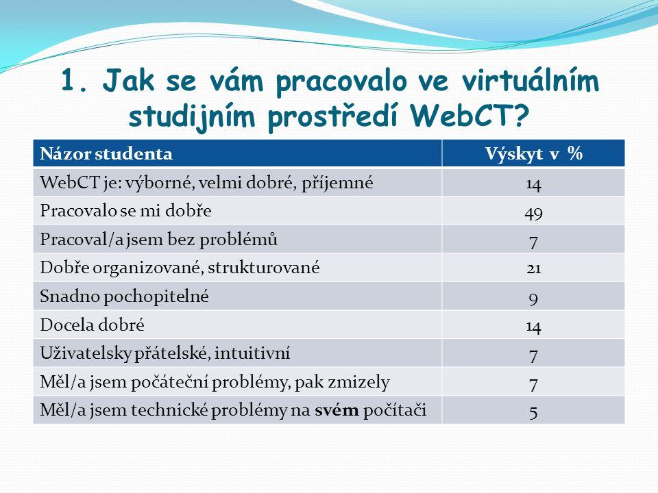 1. Jak se vám pracovalo ve virtuálním studijním prostředí WebCT? Názor studentaVýskyt v % WebCT je: výborné, velmi dobré, příjemné14 Pracovalo se mi d