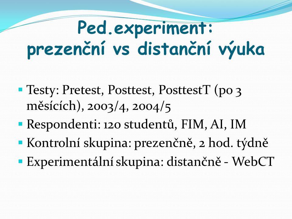 Ped.experiment: prezenční vs distanční výuka  Testy: Pretest, Posttest, PosttestT (po 3 měsících), 2003/4, 2004/5  Respondenti: 120 studentů, FIM, A