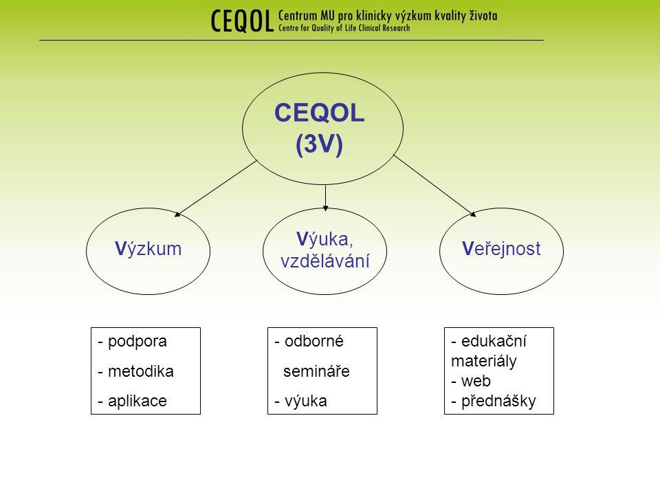 Výuka, vzdělávání CEQOL (3V) VýzkumVeřejnost - podpora - metodika - aplikace - odborné semináře - výuka - edukační materiály - web - přednášky