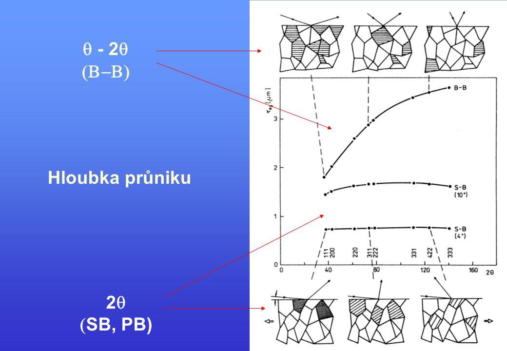 Hloubka průniku  - 2   2   SB, PB)