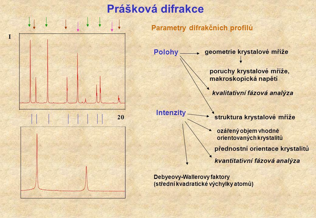 Prášková difrakce Parametry difrakčních profilů poruchy krystalové mříže, makroskopická napětí Debyeovy-Wallerovy faktory (střední kvadratické výchylk