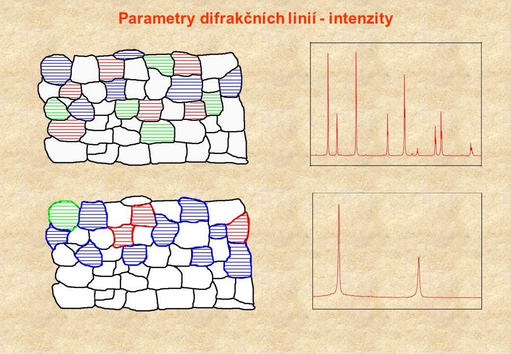 Intenzity difrakčních linií korigované na multiplicitu, strukturní faktor, texturu, tepelné kmity - studium statického Debyeova-Wallerova faktoru (2M s ) v závislosti na difrakčním vektoru Přednostní orientace Korigovaná intenzita R hkl Texturní index = 1 pro nahodilé uspořádání