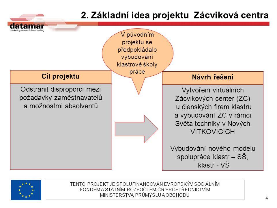 4 2. Základní idea projektu Zácviková centra Cíl projektu Odstranit disproporci mezi požadavky zaměstnavatelů a možnostmi absolventů Návrh řešení Vytv