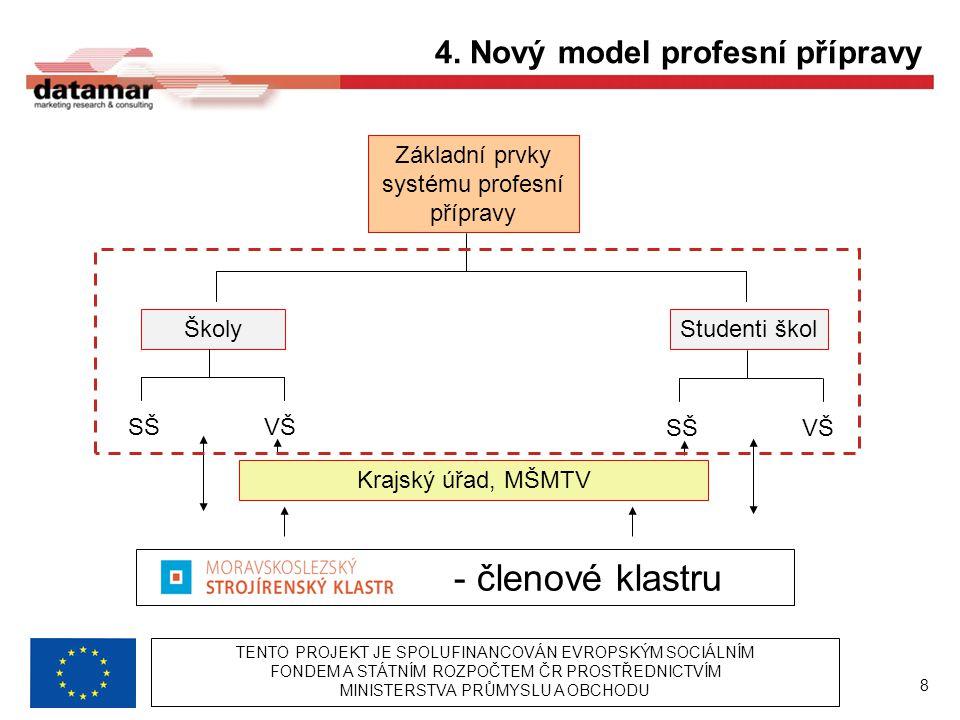 Základní prvky systému profesní přípravy ŠkolyStudenti škol SŠVŠSŠVŠ Krajský úřad, MŠMTV - členové klastru 4.