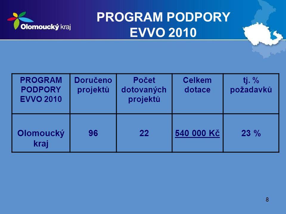 8 PROGRAM PODPORY EVVO 2010 Doručeno projektů Počet dotovaných projektů Celkem dotace tj. % požadavků Olomoucký kraj 9622540 000 Kč23 %