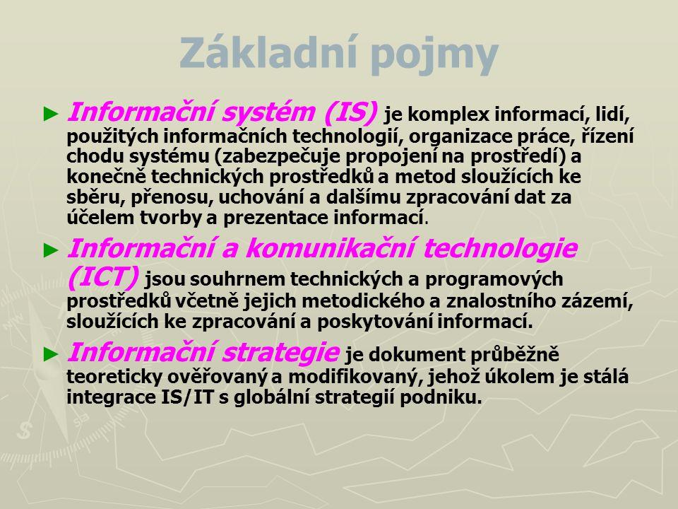 Základní pojmy ► ► Informační systém (IS) je komplex informací, lidí, použitých informačních technologií, organizace práce, řízení chodu systému (zabe