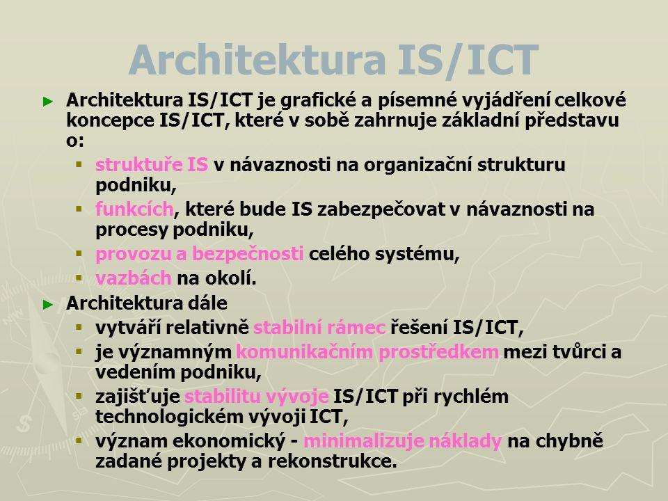 Architektura IS/ICT ► ► Architektura IS/ICT je grafické a písemné vyjádření celkové koncepce IS/ICT, které v sobě zahrnuje základní představu o:   s
