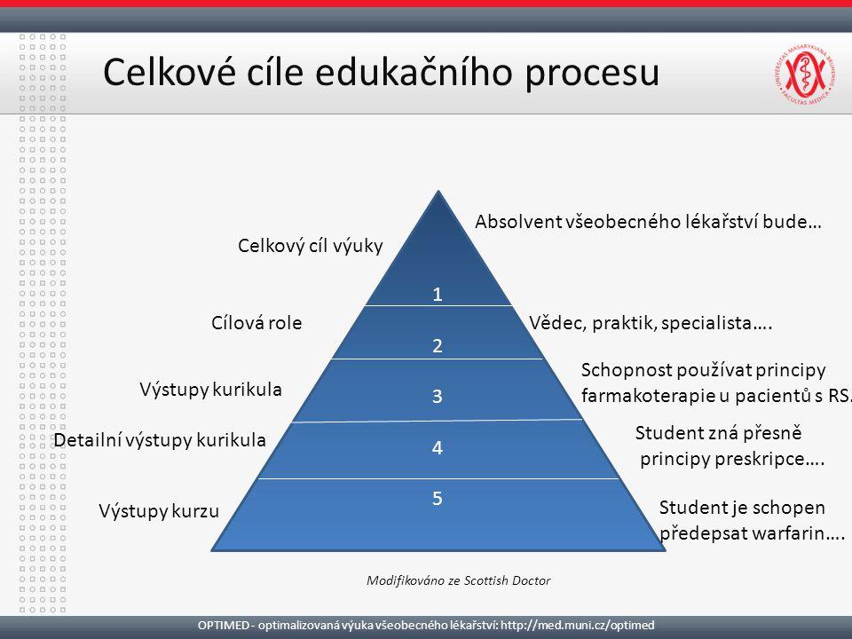 Celkové cíle edukačního procesu OPTIMED - optimalizovaná výuka všeobecného lékařství: http://med.muni.cz/optimed 12345 12345 Absolvent všeobecného lékařství bude… Vědec, praktik, specialista….