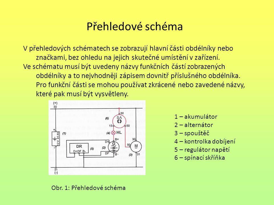 Přehledové schéma V přehledových schématech se zobrazují hlavní části obdélníky nebo značkami, bez ohledu na jejich skutečné umístění v zařízení. Ve s