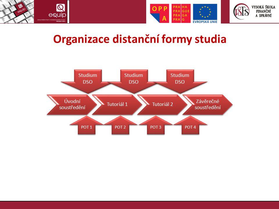Organizace distanční formy studia Úvodní soustředění Tutoriál 1Tutoriál 2 Závěrečné soustředění Studium DSO POT 1 POT 2 POT 3 POT 4