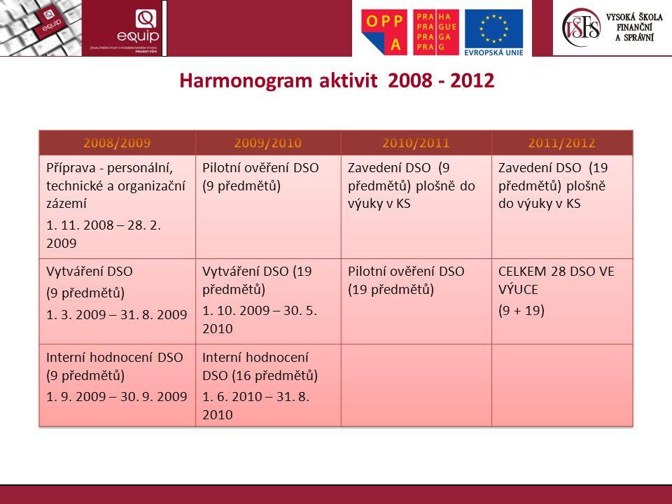 Harmonogram aktivit 2008 - 2012
