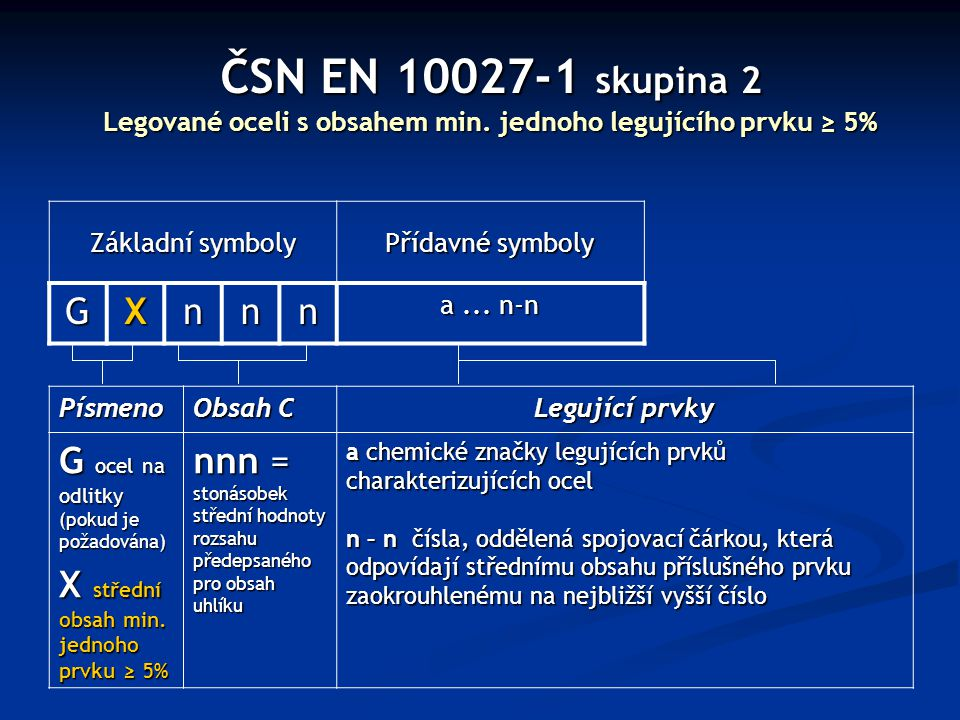 ČSN EN 10027-1 skupina 2 Legované oceli s obsahem min. jednoho legujícího prvku ≥ 5% Základní symboly Přídavné symboly GXnnn a... n-n Písmeno Obsah C