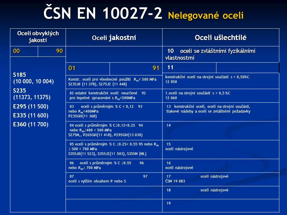 ČSN EN 10027-2 Nelegované oceli Oceli obvyklých jakostí Oceli jakostní Oceli ušlechtilé 0090 10 oceli se zvláštními fyzikálními vlastnostmi 10 oceli s