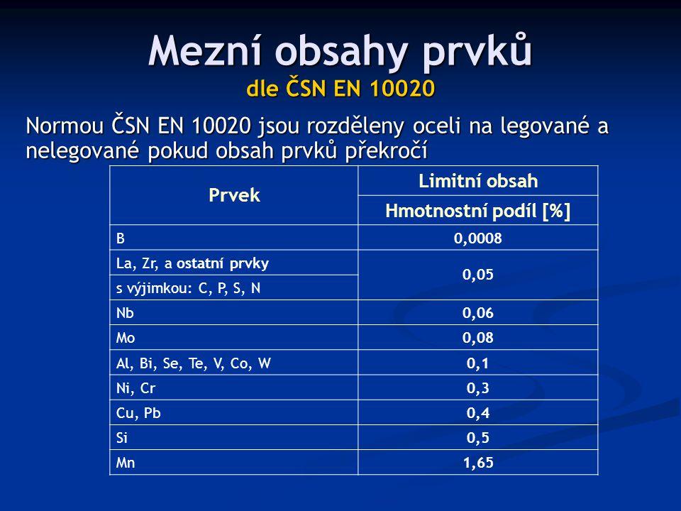 Mezní obsahy prvků dle ČSN EN 10020 Prvek Limitní obsah Hmotnostní podíl [%] B0,0008 La, Zr, a ostatní prvky 0,05 s výjimkou: C, P, S, N Nb0,06 Mo0,08