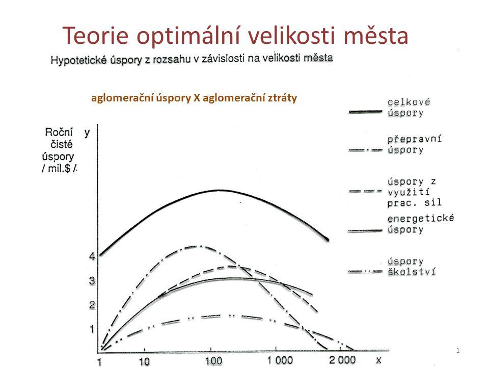 Teorie optimální velikosti města aglomerační úspory X aglomerační ztráty 1