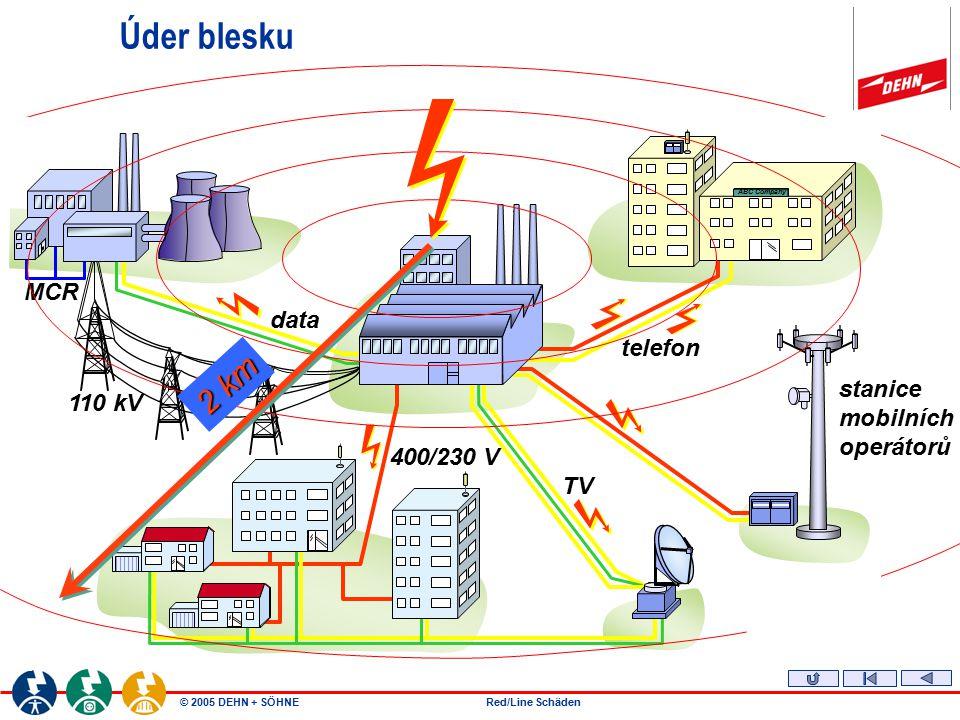 © 2005 DEHN + SÖHNERed/Line Schäden MCR 110 kV data TV telefon 400/230 V ABC Company stanice mobilních operátorů 2 km 1320e.ppt / 07.03.02 / ESC 1320e
