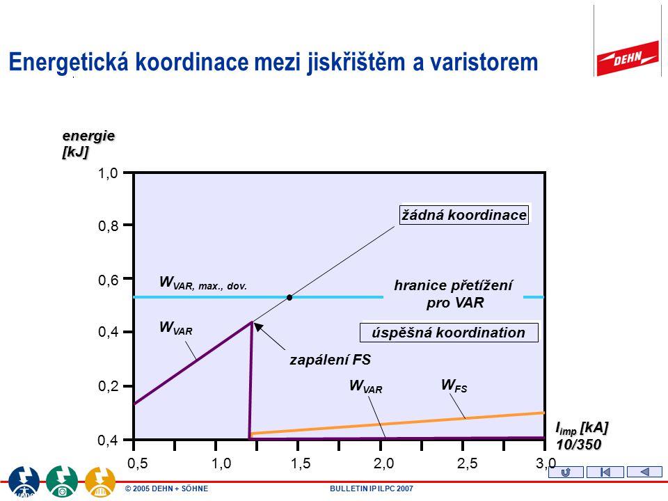 © 2005 DEHN + SÖHNEBULLETIN IP ILPC 2007 T400045.ppt /03.03.99 / PME T4/00045 0, 0 0,2 0,4 0,6 0,8 1, 0 0,51,01,52,02,53,0 energie [kJ] I imp [kA] celková energie W ges.