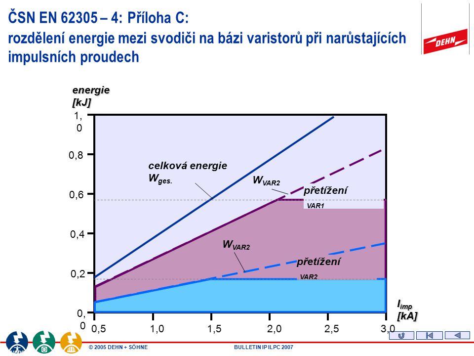 © 2005 DEHN + SÖHNEBULLETIN IP ILPC 2007 Podniková norma energetiky PNE 33 0000-5 Umístění přepěťového ochranného zařízení SPD typu 1 (třídy požadavků B) v elektrických instalacích odběrných zařízení - Přípojková skříň zkoušena bleskovým proudem 100 kA vlnou 10/350 µs.