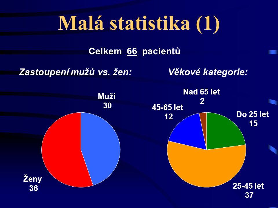 Malá statistika (1) Zastoupení mužů vs. žen: Muži 30 Věkové kategorie: Celkem 66 pacientů Ženy 36 Do 25 let 15 25-45 let 37 45-65 let 12 Nad 65 let 2