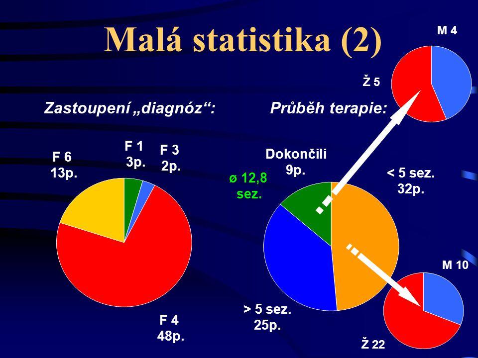 """Malá statistika (2) Zastoupení """"diagnóz"""":Průběh terapie: F 1 3p. F 3 2p. F 4 48p. F 6 13p. < 5 sez. 32p. > 5 sez. 25p. Dokončili 9p. M 4 Ž 5 M 10 Ž 22"""