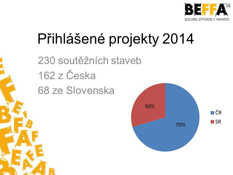 Přihlášené projekty 2014 230 soutěžních staveb 162 z Česka 68 ze Slovenska