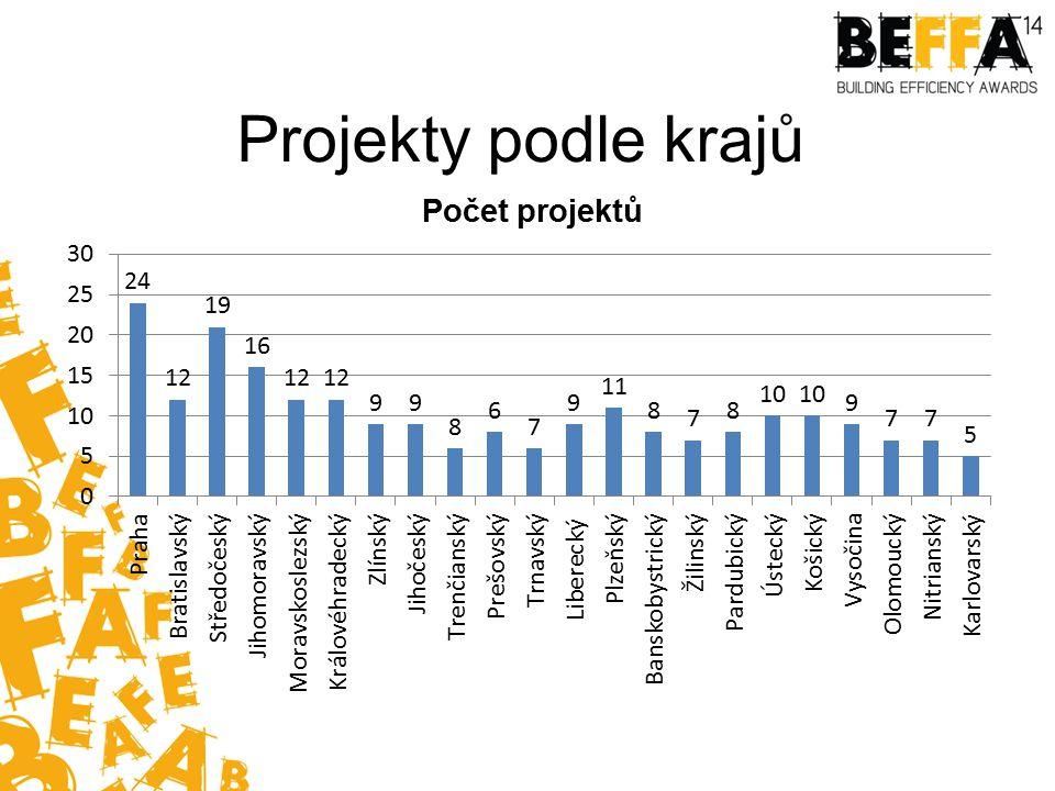 Projekty podle krajů