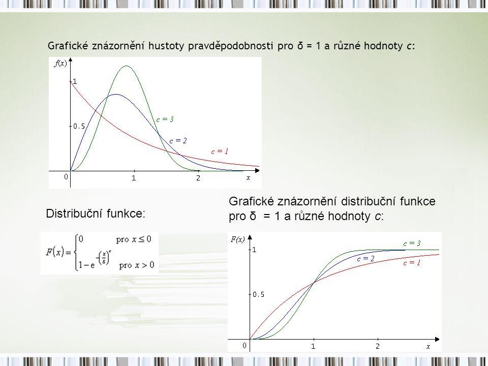 Grafické znázornění hustoty pravděpodobnosti pro δ = 1 a různé hodnoty c: Distribuční funkce: Grafické znázornění distribuční funkce pro δ = 1 a různé