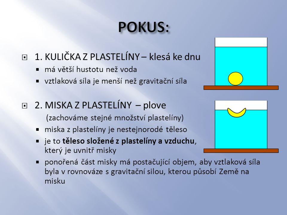 1. KULIČKA Z PLASTELÍNY – klesá ke dnu  má větší hustotu než voda  vztlaková síla je menší než gravitační síla  2. MISKA Z PLASTELÍNY – plove (za