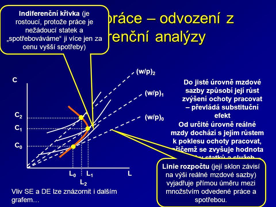 Nabídka práce – odvození z indiferenční analýzy C L (w/p) 0 (w/p) 1 L0L0 L1L1 C0C0 C1C1 (w/p) 2 L2L2 C2C2 Do jisté úrovně mzdové sazby způsobí její rů