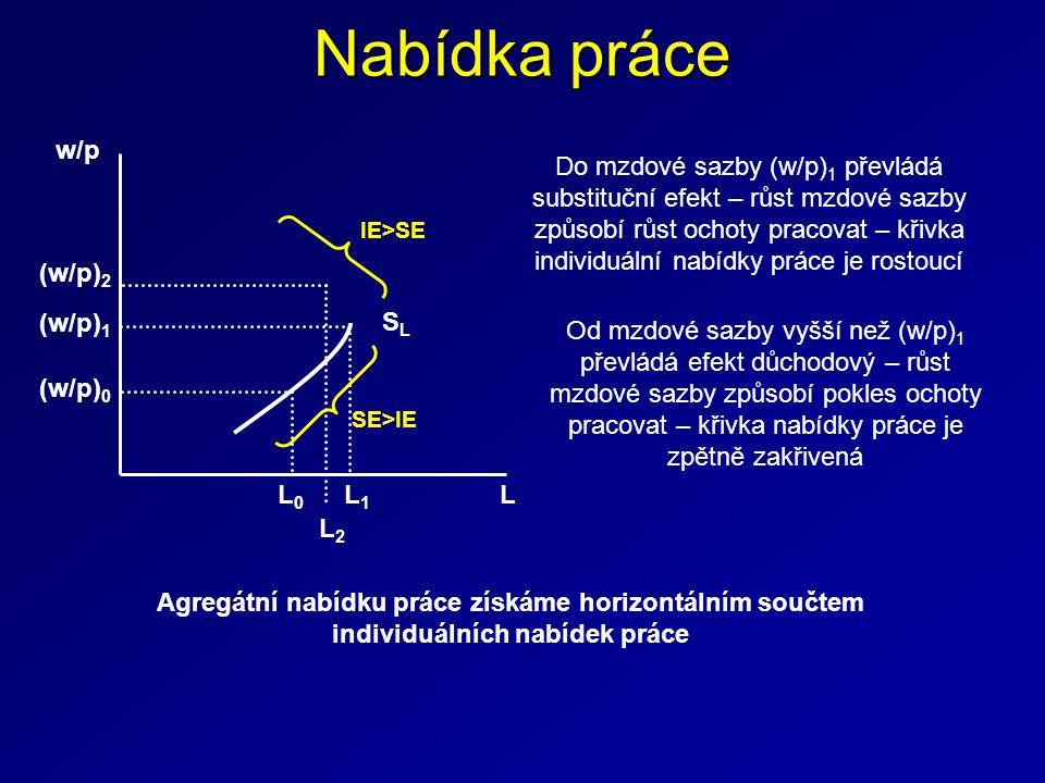 Nabídka práce L (w/p) 0 (w/p) 1 L0L0 L1L1 (w/p) 2 L2L2 w/p SLSL Do mzdové sazby (w/p) 1 převládá substituční efekt – růst mzdové sazby způsobí růst oc