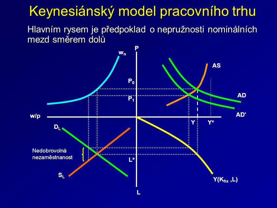 Keynesiánský model pracovního trhu Hlavním rysem je předpoklad o nepružnosti nominálních mezd směrem dolů Y L*L* Y(K fix,L) w/p L wnwn P AS AD AD' P1P