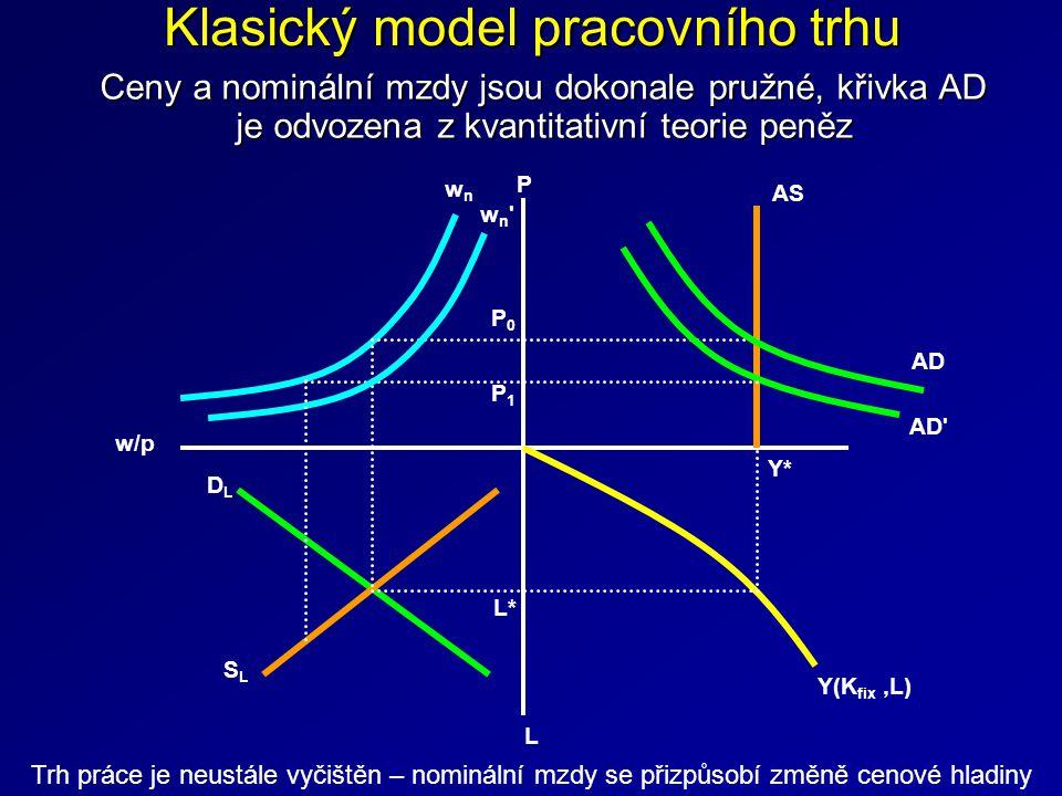 Ceny a nominální mzdy jsou dokonale pružné, křivka AD je odvozena z kvantitativní teorie peněz Klasický model pracovního trhu Y*Y* L*L* Y(K fix,L) w/p