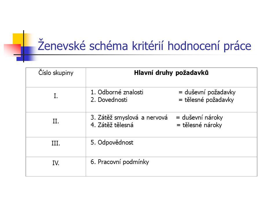 Ženevské schéma kritérií hodnocení práce Číslo skupinyHlavní druhy požadavků I. 1. Odborné znalosti = duševní požadavky 2. Dovednosti = tělesné požada