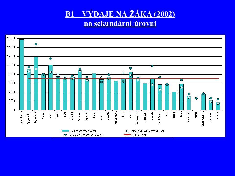 B1 VÝDAJE NA ŽÁKA (2002) na sekundární úrovni