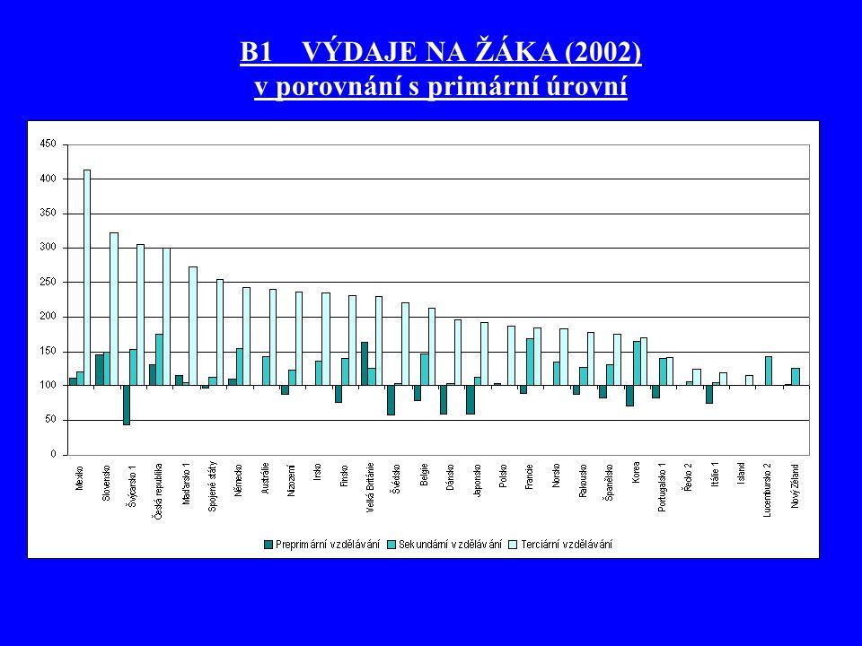 B1 VÝDAJE NA ŽÁKA (2002) v porovnání s primární úrovní