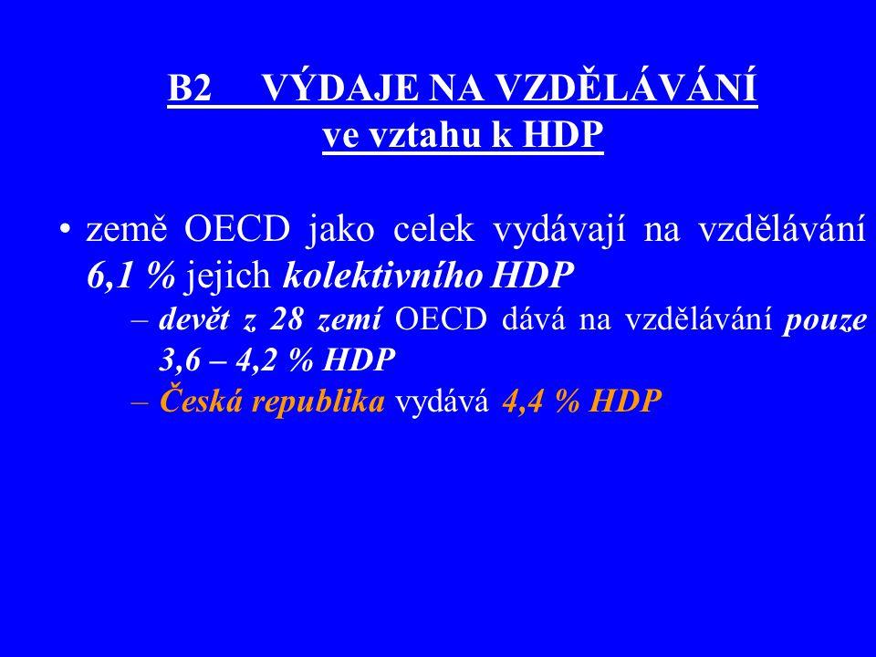 B2 VÝDAJE NA VZDĚLÁVÁNÍ ve vztahu k HDP země OECD jako celek vydávají na vzdělávání 6,1 % jejich kolektivního HDP –devět z 28 zemí OECD dává na vzdělá