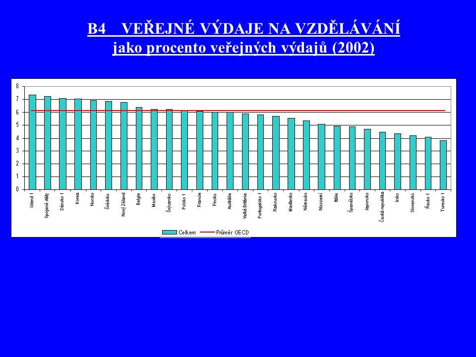 B4 VEŘEJNÉ VÝDAJE NA VZDĚLÁVÁNÍ jako procento veřejných výdajů (2002)