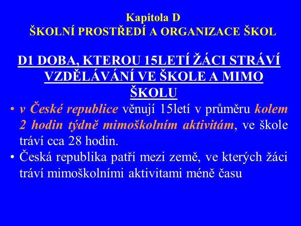 Kapitola D ŠKOLNÍ PROSTŘEDÍ A ORGANIZACE ŠKOL D1 DOBA, KTEROU 15LETÍ ŽÁCI STRÁVÍ VZDĚLÁVÁNÍ VE ŠKOLE A MIMO ŠKOLU v České republice věnují 15letí v pr