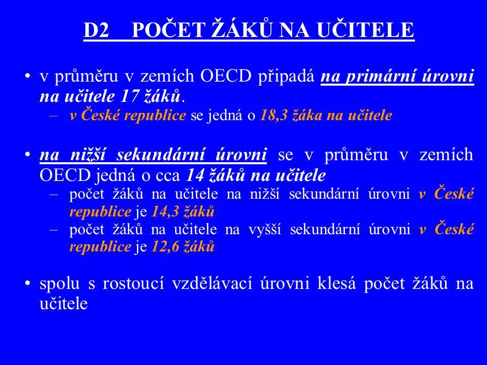 D2 POČET ŽÁKŮ NA UČITELE v průměru v zemích OECD připadá na primární úrovni na učitele 17 žáků. –v České republice se jedná o 18,3 žáka na učitele na